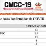 Focos de riesgo por Covid-19 el Centro y Cd. Chapultepec